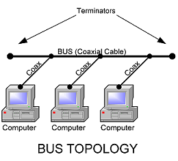 network topologies    inetdaemon combus network topology